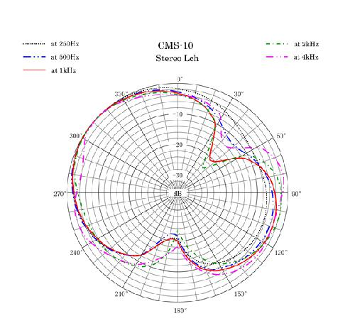 Polar Pattern2