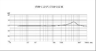 Frequency Response1